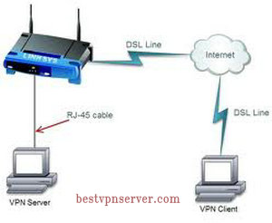 How a  VPN router works connect to vpn server