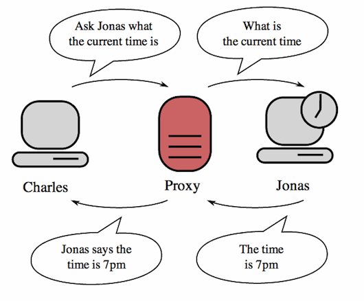 Know More About Proxy Server & VPN Server | Proxy vs VPN