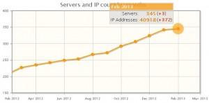 HMA Pro VPN server update 2013
