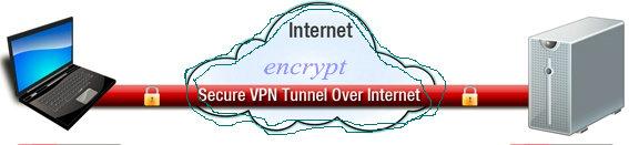 secure vpn tunnel over internet