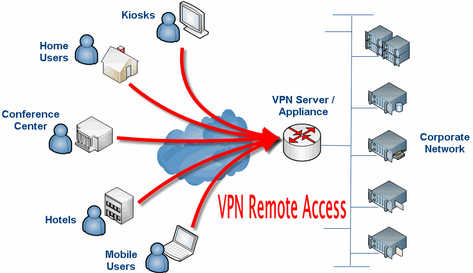 VPN Remote Access