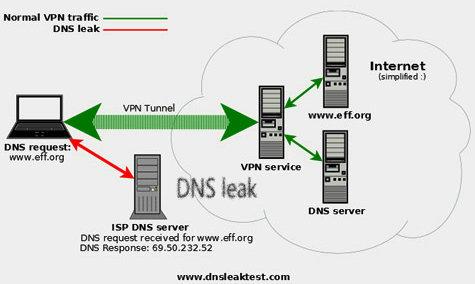 Dns leak with VPN