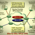 Site-to-Site MPLS VPN