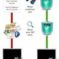 VPN for Usenet