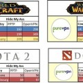VPN for World of WarCraft dota2